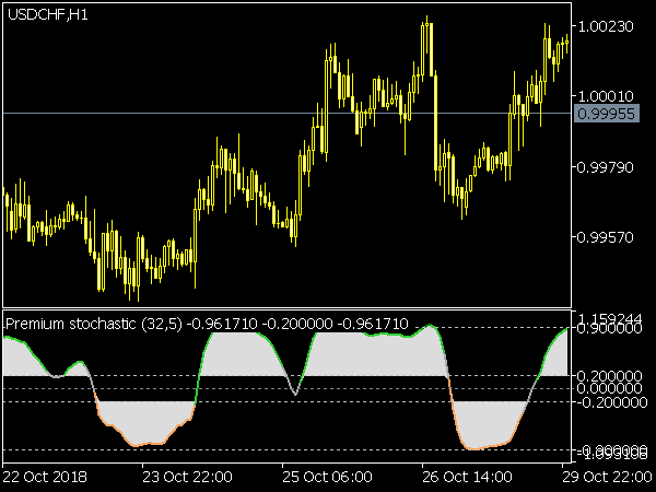Premium Stochastic Indicator for MetaTrader5