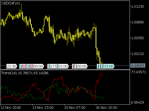 Prevailing Trend Indicator for MT5