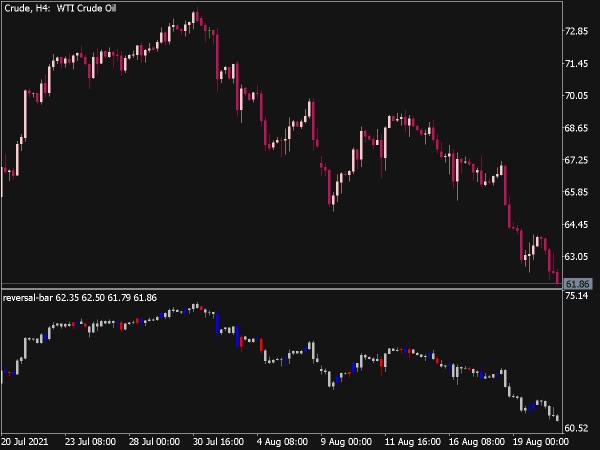Reversal Bar Indicator for MT5