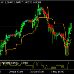 Scalping Volatility Trading Strategy
