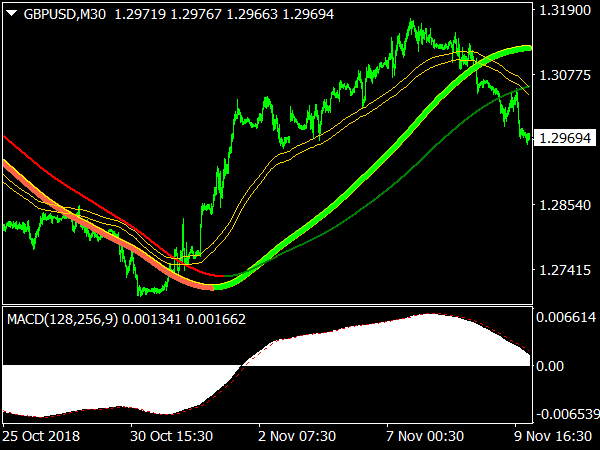 Swing Extreme Forex System for MetaTrader 4