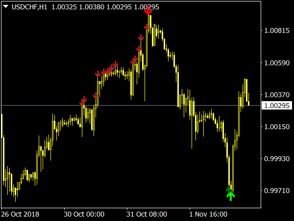 Zig Zag Pointer V2 Indicator for MetaTrader 4