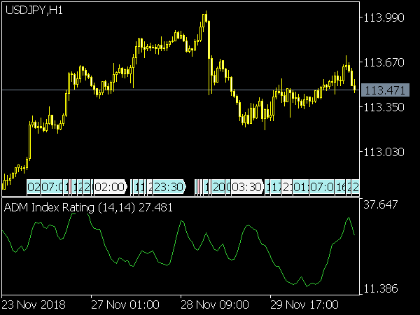 ADM Index Rating Indicator for MetaTrader 5