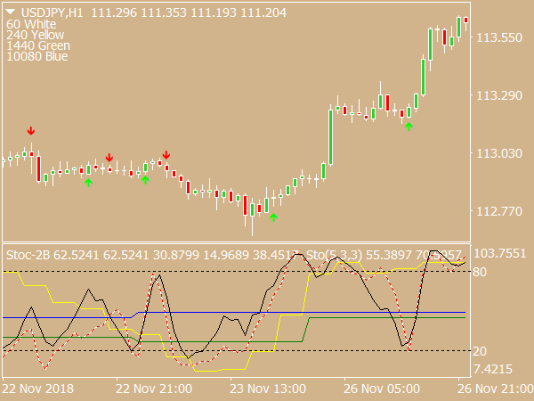 Pitchfork forex indicator mt4