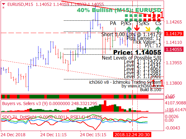 Forex buyers and sellers indicator