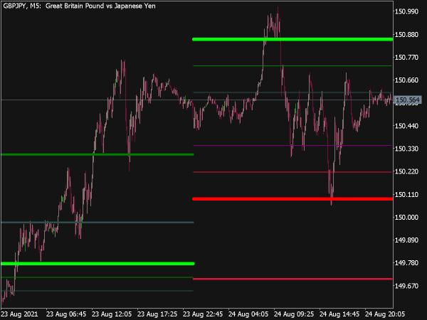 Camarilla Full Indicator for MT5