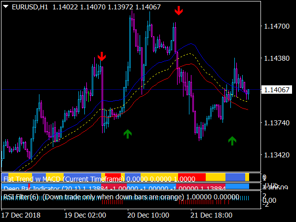 Forex Mass Profit System for MT4
