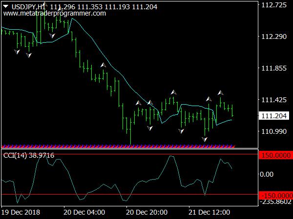 Gann Sclaping Trading Sistema for MT4