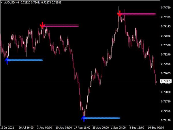 Lucky Reversal Indicator for MT4