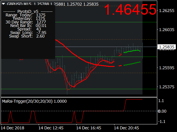 MA RSI Scalping System