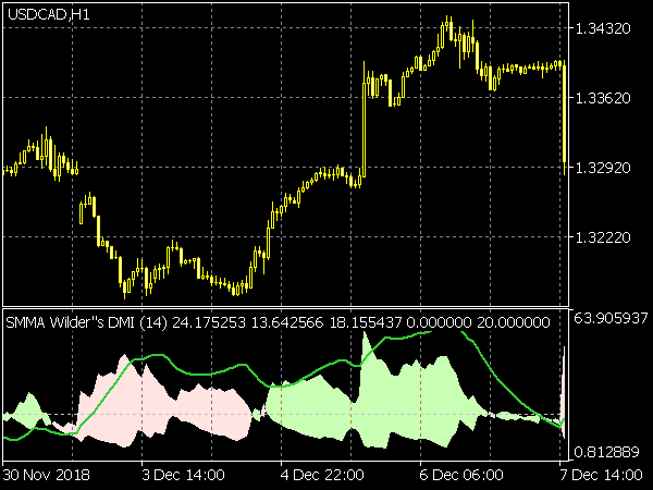SMMA Wilders DMI Indicator