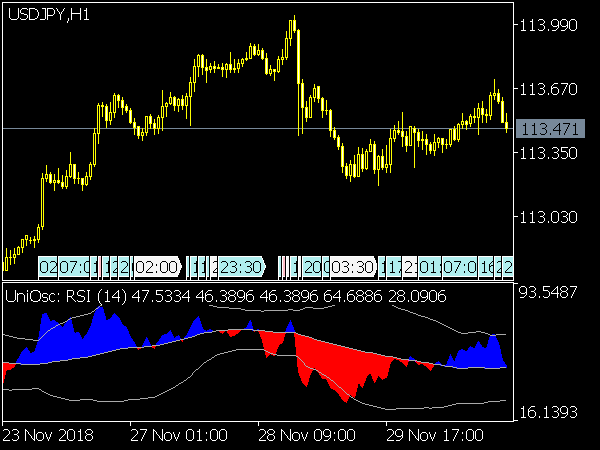 Universal Oscillator for MetaTrader 5
