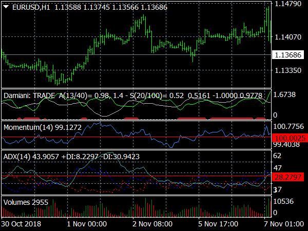 Volatility Trading System