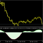 Blau T3 Ergodic Candlestick Oscillator