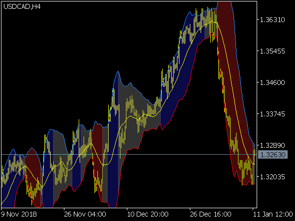 Bollinger Bands Color Indicator