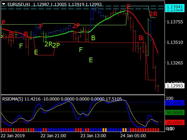 DB Pivots Trading System