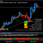 Forex King System
