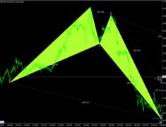 Harmonic Pattern Scanner Indicator