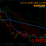 Ichimoku with the Bands System