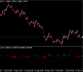 MACD 2 Lines Indicator