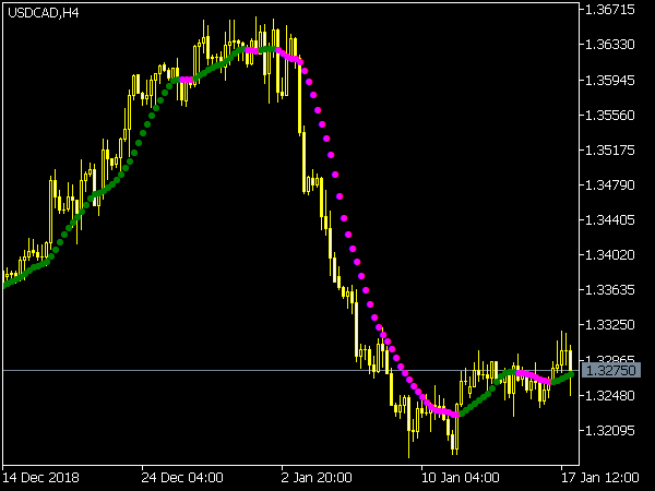 Nonlagdot Indicator for MetaTrader 5