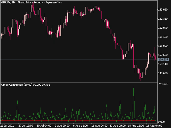 Range Contraction Indicator for MT5