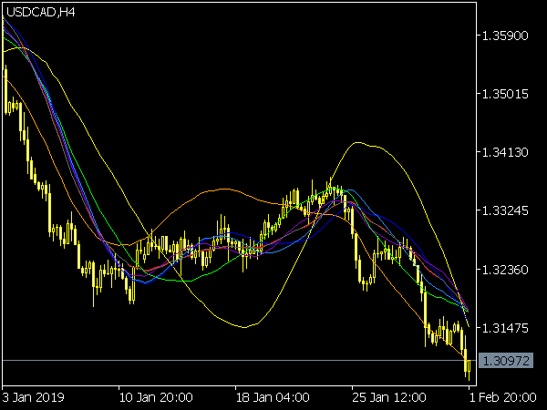 Spectr Indicator for MetaTrader 5