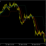 Stripped T3 Levels Indicator