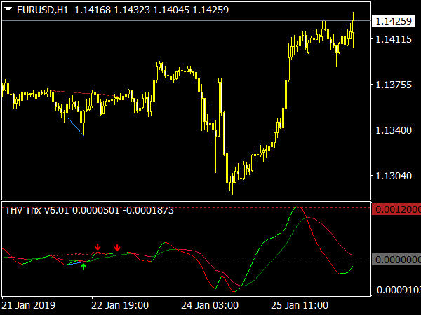 THV Trix V 6.01 Indicator for MetaTrader 4
