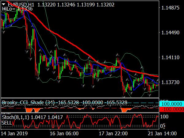BB Gann Trading System