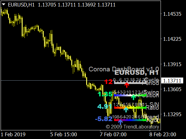 Corona DashBoard V1 Indicator