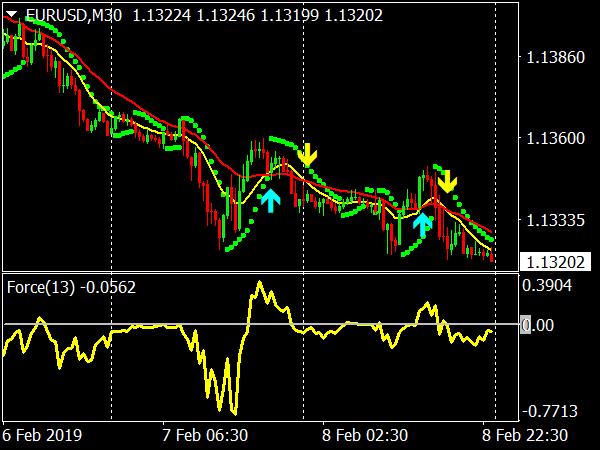 FMFX Trading System for MetaTrader 4