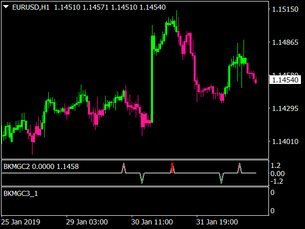 Forex Black Magic System for MT4