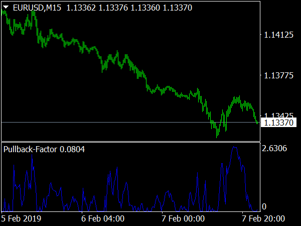 Pullback Factor Indicator for MetaTrader 4