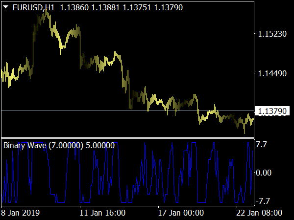 Binary Wave Indicator » Free MT4 Indicators [mq4 & ex4] » Best