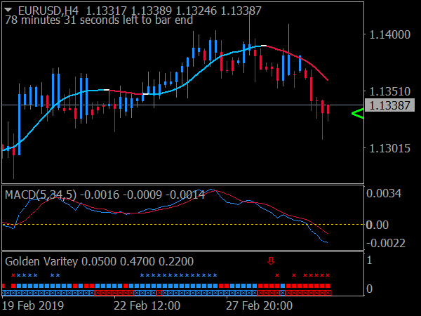 Trading sidus system confirmation indicator