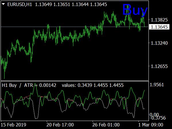 Do Not Trade Indicator