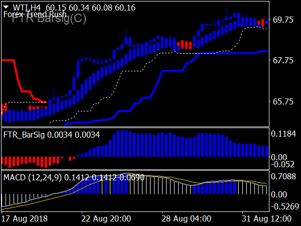 Forex Trend Rush System for MT4