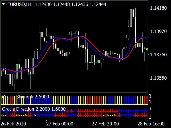Oracle Forex System