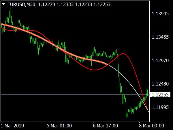 PanPrizMA Leverage Indicator for MT4
