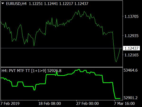 Price Volume Trend MTF noSG