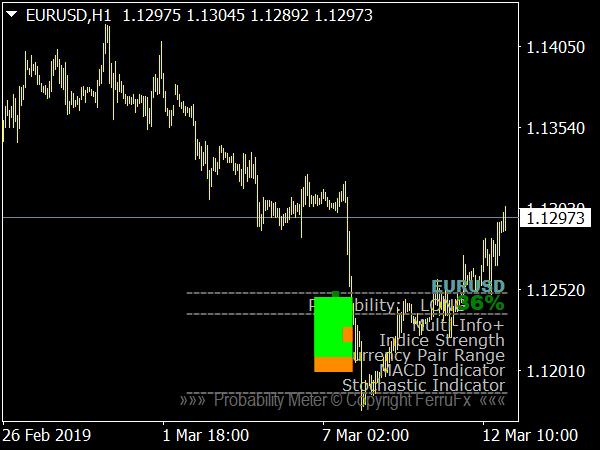 Probability Meter Indicator