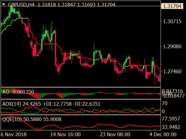 Profit Trend Trading System for MetaTrader 4