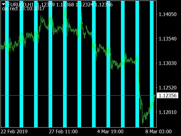 Timebox Indicator for MetaTrader 4