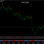Trend Combo Trading System