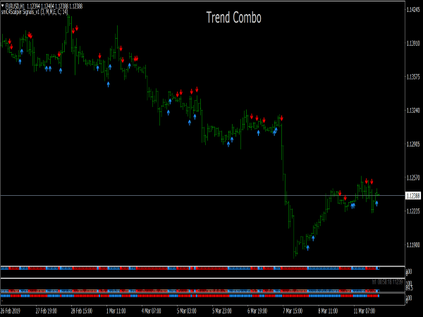 Trend Combo Trading System for MetaTrader 4