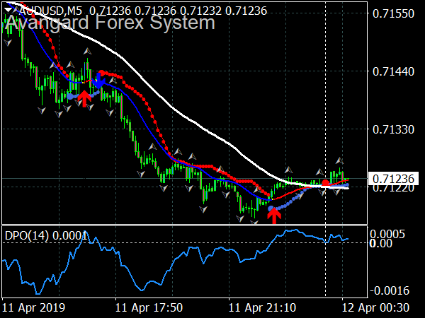 Avangard Forex System for MT4