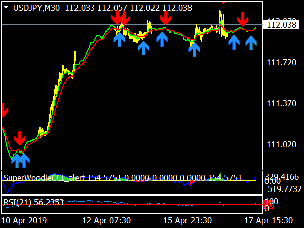 By Trend Trading System