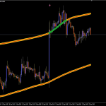 CAP Channel Trading Indicator