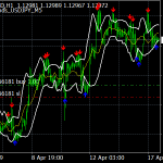 MA Bbands Indicator